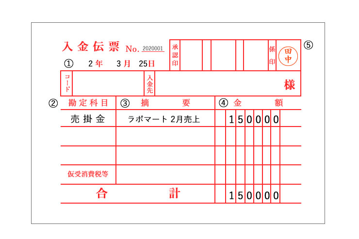 伝票に記載する共通項目