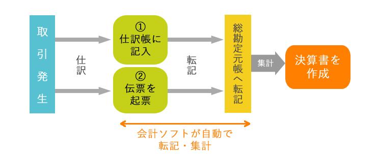 伝票の処理方法、流れ