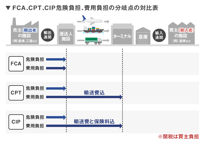 FCA・CPT・CIP条件