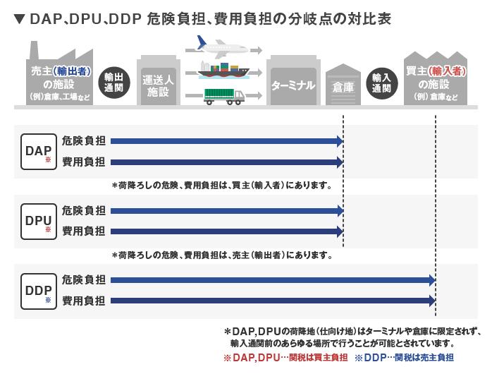 DAP・DPU・DDP条件