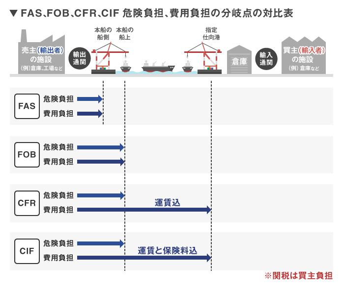 FAS・FOB・CFR・CIF条件