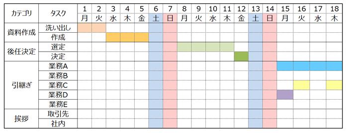 Excelガントチャートの作り方
