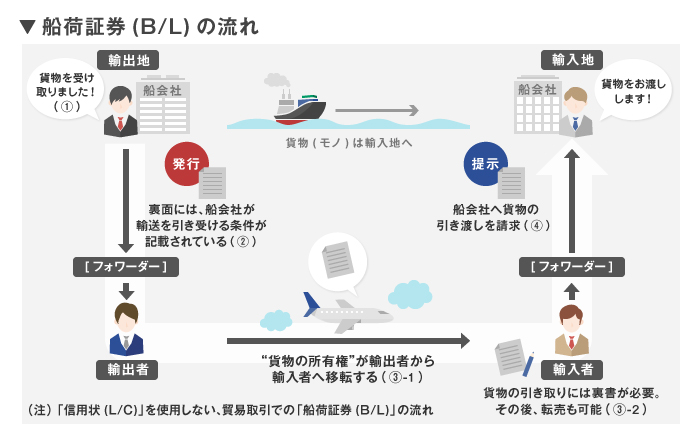 船荷証券(B/L)」の記載内容は...