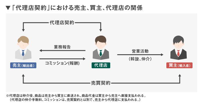 貿易取引における「代理店契約」...
