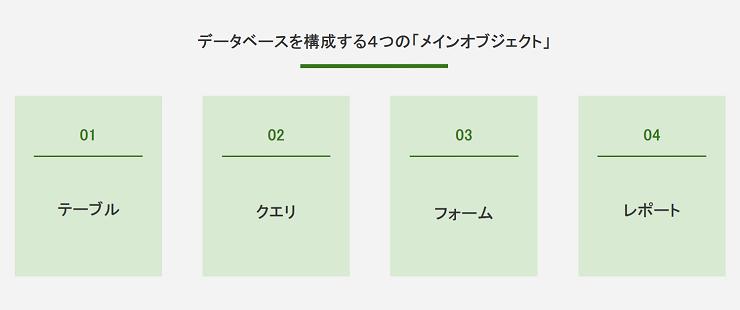 データベースを構成する4つの「メインオブジェクト」
