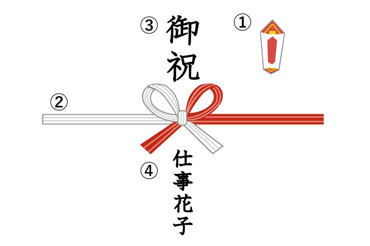 贈答品の表書き、熨斗(のし)、水引(みずひき)