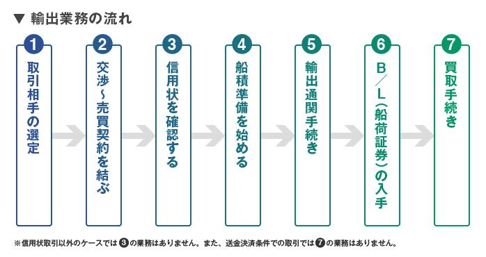 「輸出業務」は5W1Hを意識して、流れとポイントをおさえよう
