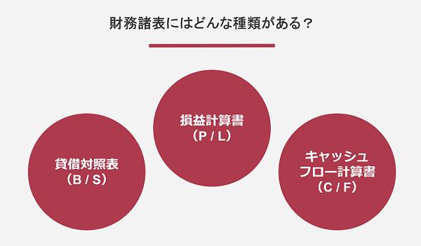 財務諸表の種類