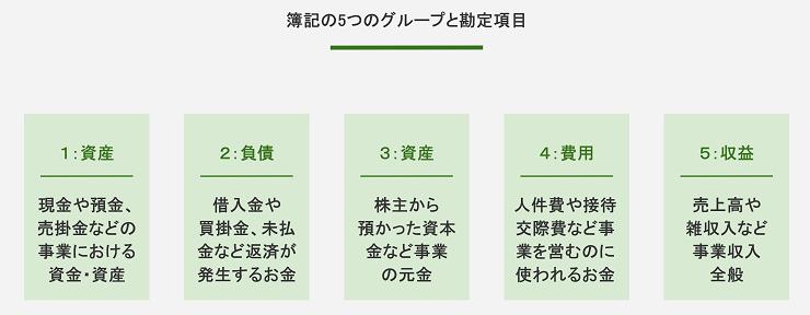 簿記の5つのグループと勘定項目